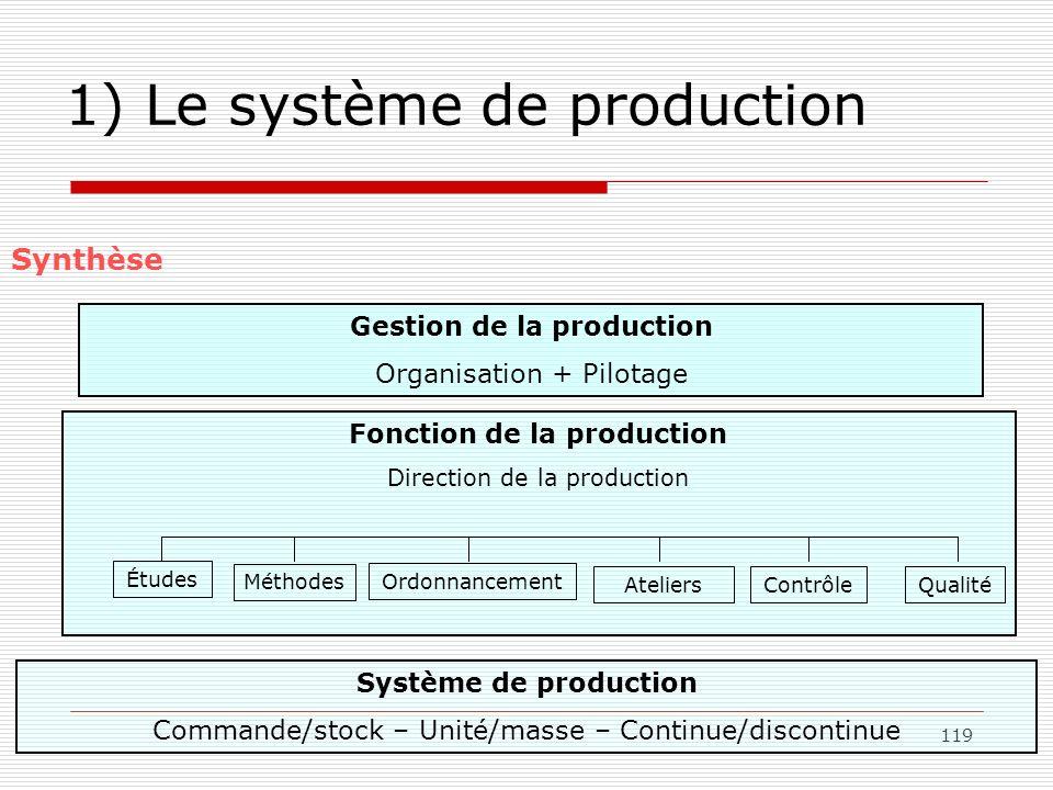 119 1) Le système de production Synthèse Gestion de la production Organisation + Pilotage Fonction de la production Direction de la production Études