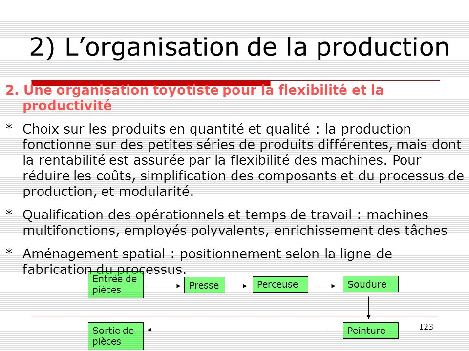 124 2) Lorganisation de la production Une organisation pour gérer la qualité Lobjectif nest plus le niveau de qualité acceptable mais lamélioration continue du niveau de qualité, avec pour horizon la « qualité totale » (objectif « zéro défaut »).
