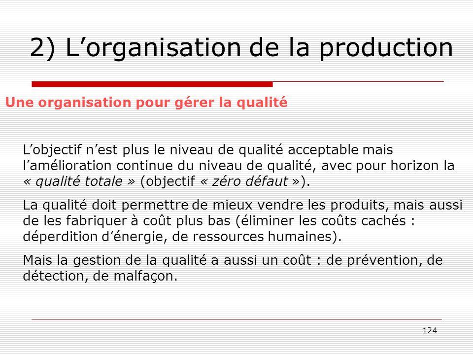 124 2) Lorganisation de la production Une organisation pour gérer la qualité Lobjectif nest plus le niveau de qualité acceptable mais lamélioration co