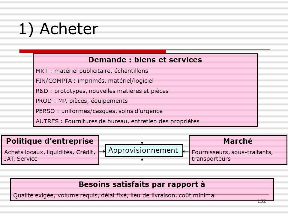 132 1) Acheter Demande : biens et services MKT : matériel publicitaire, échantillons FIN/COMPTA : imprimés, matériel/logiciel R&D : prototypes, nouvel