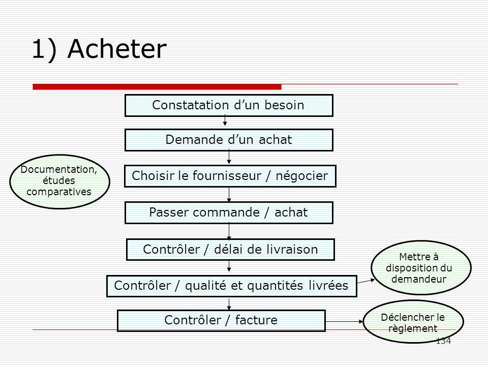 134 1) Acheter Constatation dun besoin Demande dun achat Choisir le fournisseur / négocier Passer commande / achat Contrôler / délai de livraison Cont