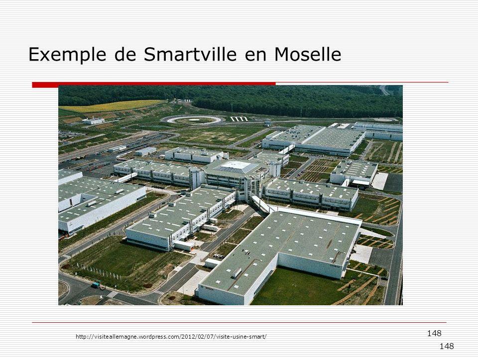 148 Exemple de Smartville en Moselle http://visiteallemagne.wordpress.com/2012/02/07/visite-usine-smart/ 148