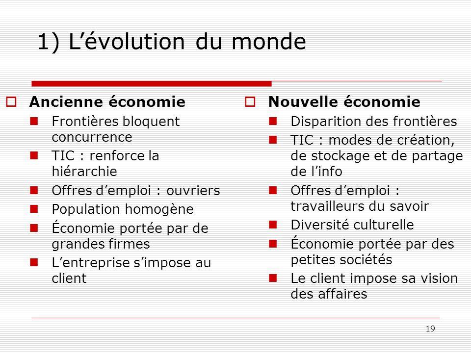 20 1) Lévolution du monde 2) Le marché mondial Mondialisation de la production : sous-traitance (informatique, textile) en Chine, Inde et dans les PED (Maghreb, Europe de lEst,…).