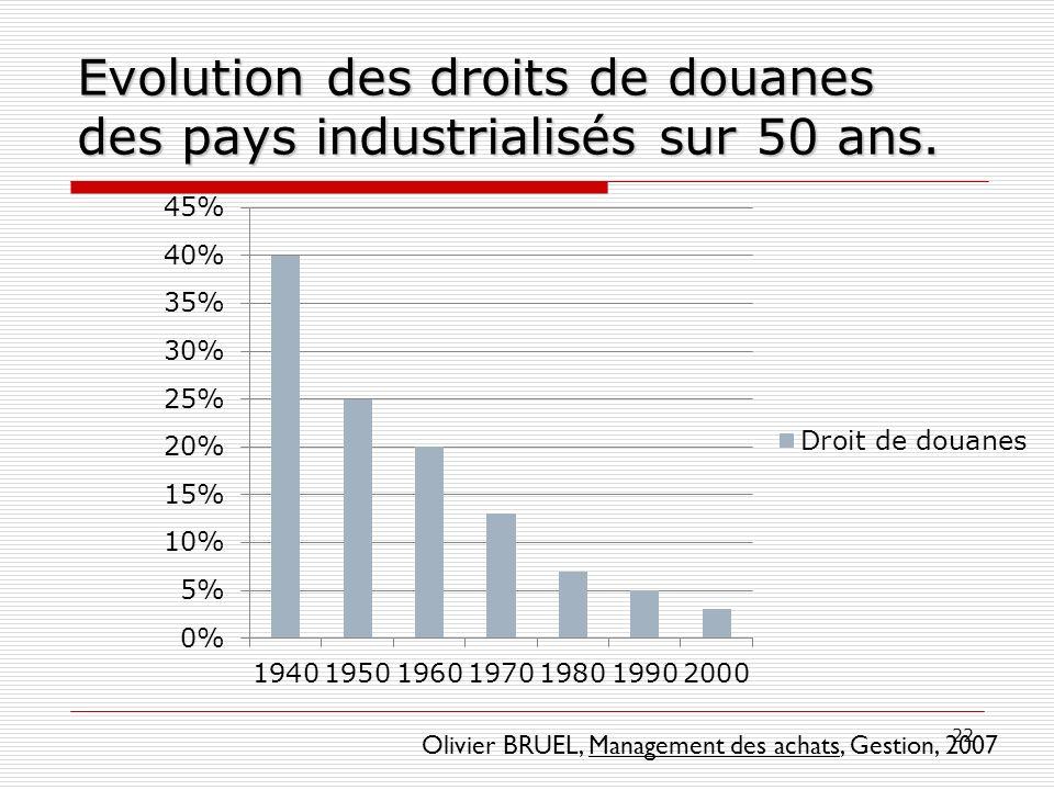 22 Evolution des droits de douanes des pays industrialisés sur 50 ans. Olivier BRUEL, Management des achats, Gestion, 2007