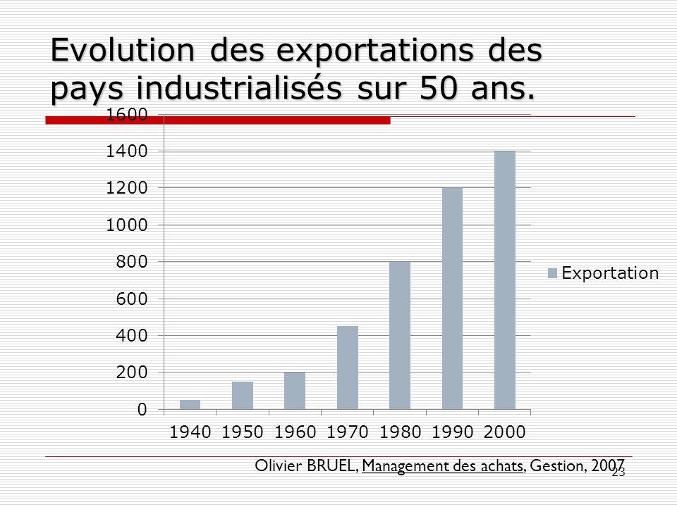 23 Evolution des exportations des pays industrialisés sur 50 ans. Olivier BRUEL, Management des achats, Gestion, 2007