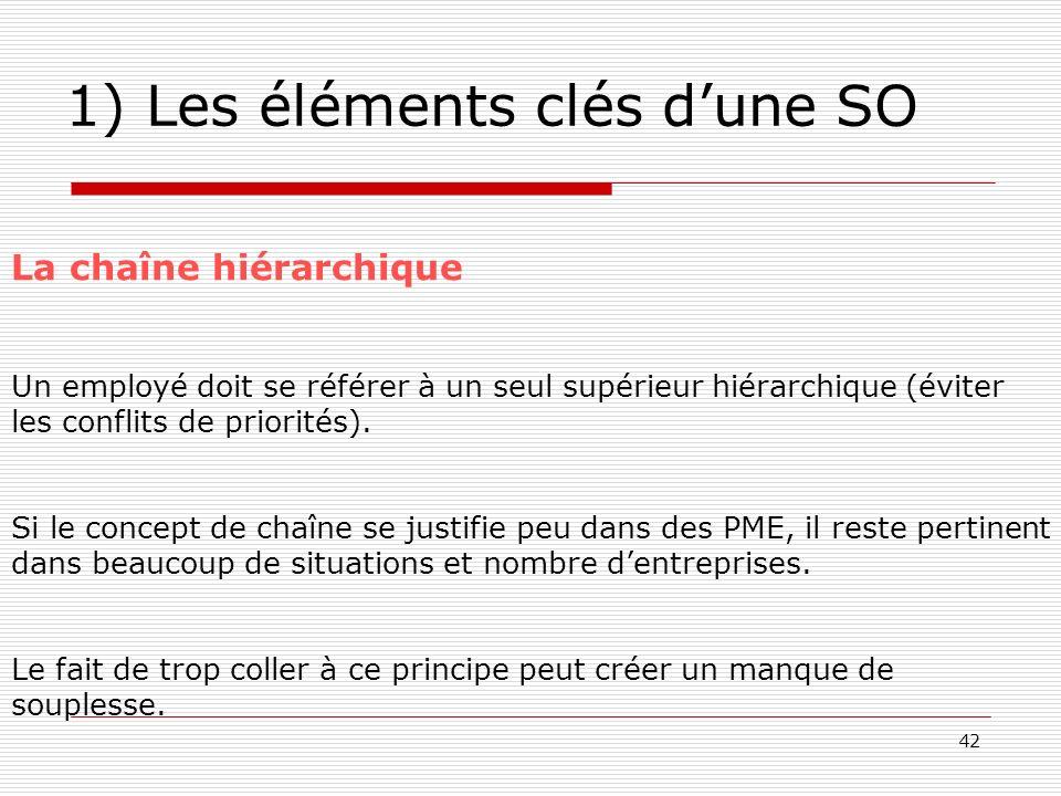 42 1) Les éléments clés dune SO La chaîne hiérarchique Un employé doit se référer à un seul supérieur hiérarchique (éviter les conflits de priorités).