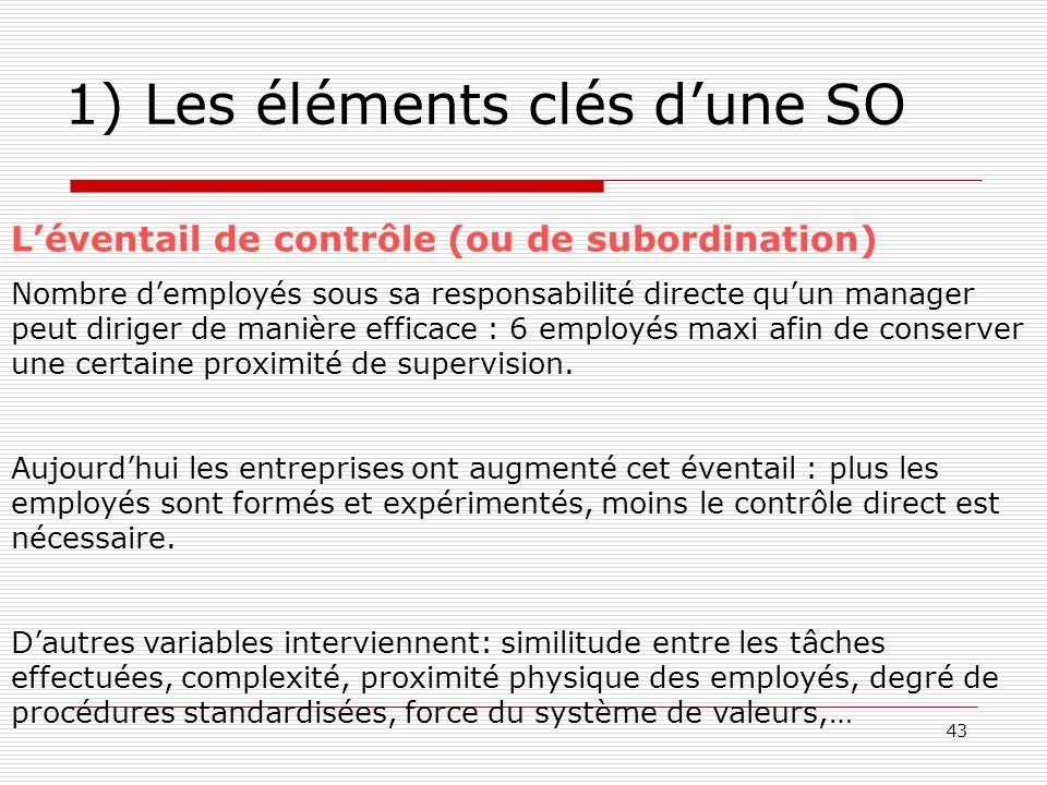 43 1) Les éléments clés dune SO Léventail de contrôle (ou de subordination) Nombre demployés sous sa responsabilité directe quun manager peut diriger