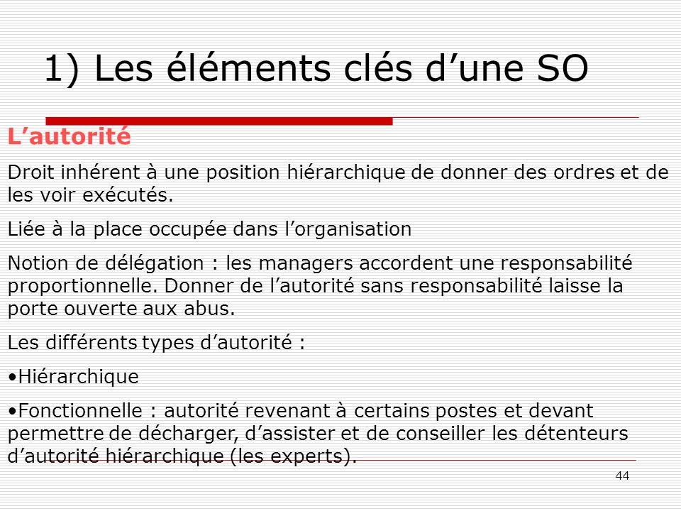 44 1) Les éléments clés dune SO Lautorité Droit inhérent à une position hiérarchique de donner des ordres et de les voir exécutés. Liée à la place occ