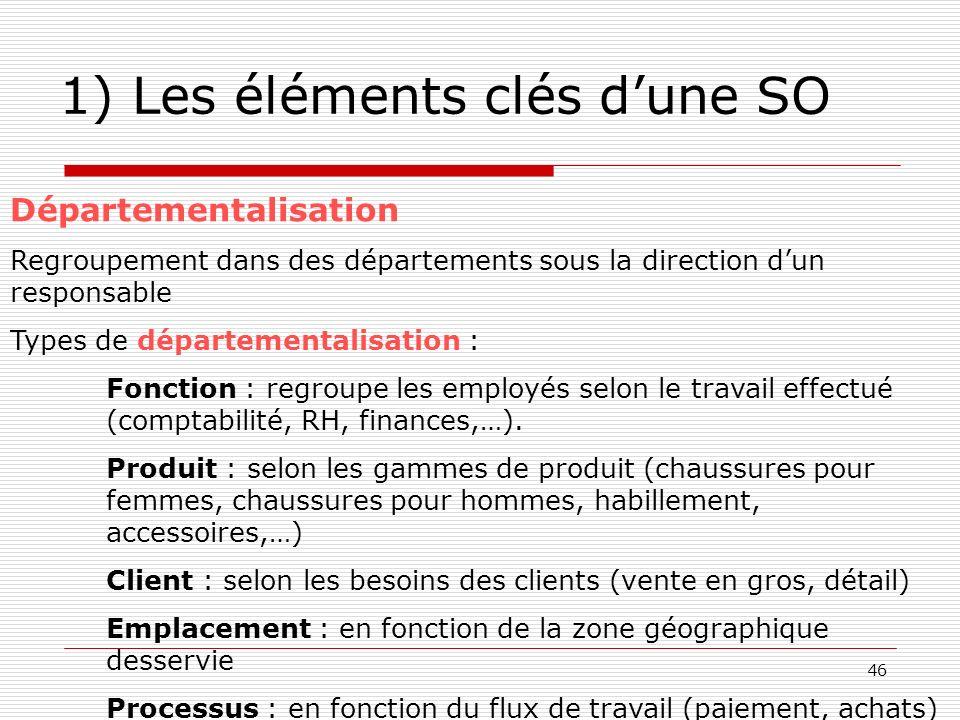 46 1) Les éléments clés dune SO Départementalisation Regroupement dans des départements sous la direction dun responsable Types de départementalisatio