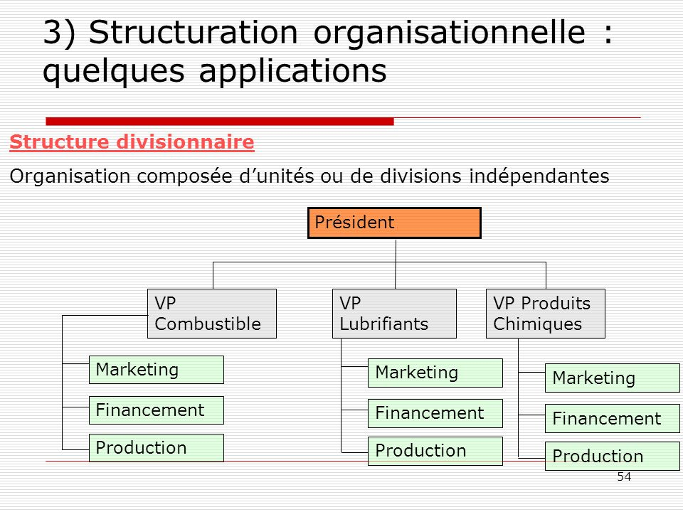 54 3) Structuration organisationnelle : quelques applications Structure divisionnaire Organisation composée dunités ou de divisions indépendantes VP C