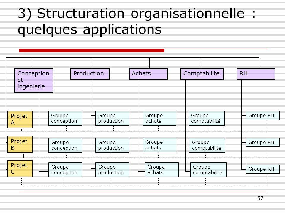 57 3) Structuration organisationnelle : quelques applications Conception et ingénierie ProductionAchatsComptabilitéRH Projet A Projet B Projet C Group