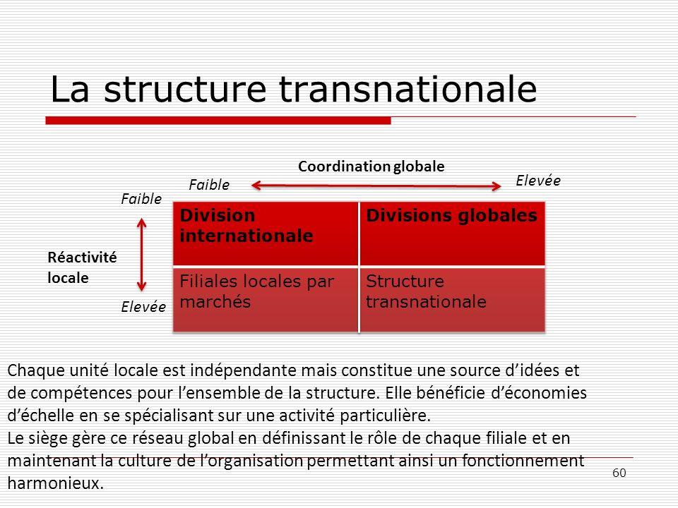 60 La structure transnationale Coordination globale Elevée Faible Réactivité locale Chaque unité locale est indépendante mais constitue une source did