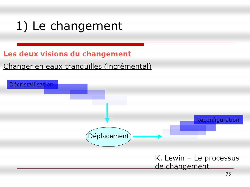76 1) Le changement Les deux visions du changement Changer en eaux tranquilles (incrémental) Décristallisation Déplacement Reconfiguration K. Lewin –