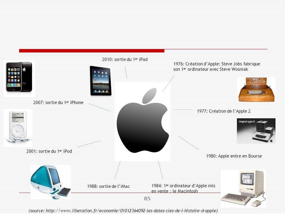 85 1976: Création dApple: Steve Jobs fabrique son 1 er ordinateur avec Steve Wosniak 1977: Création de lApple 2 1980: Apple entre en Bourse 1984: 1 er