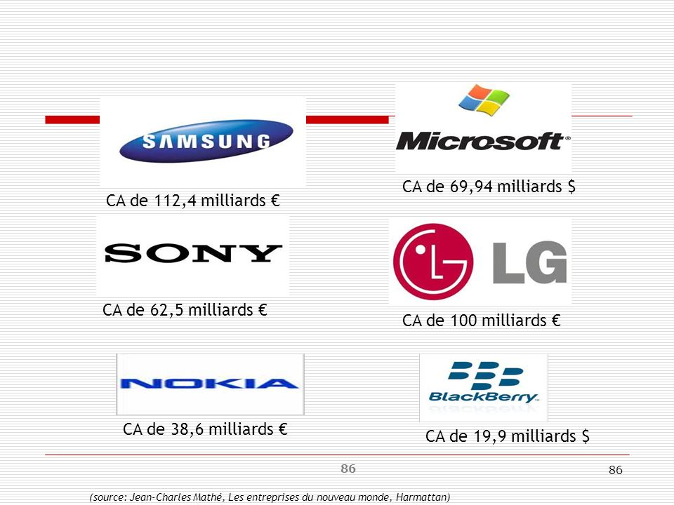 86 CA de 112,4 milliards CA de 62,5 milliards CA de 69,94 milliards $ CA de 100 milliards CA de 19,9 milliards $ CA de 38,6 milliards (source: Jean-Ch