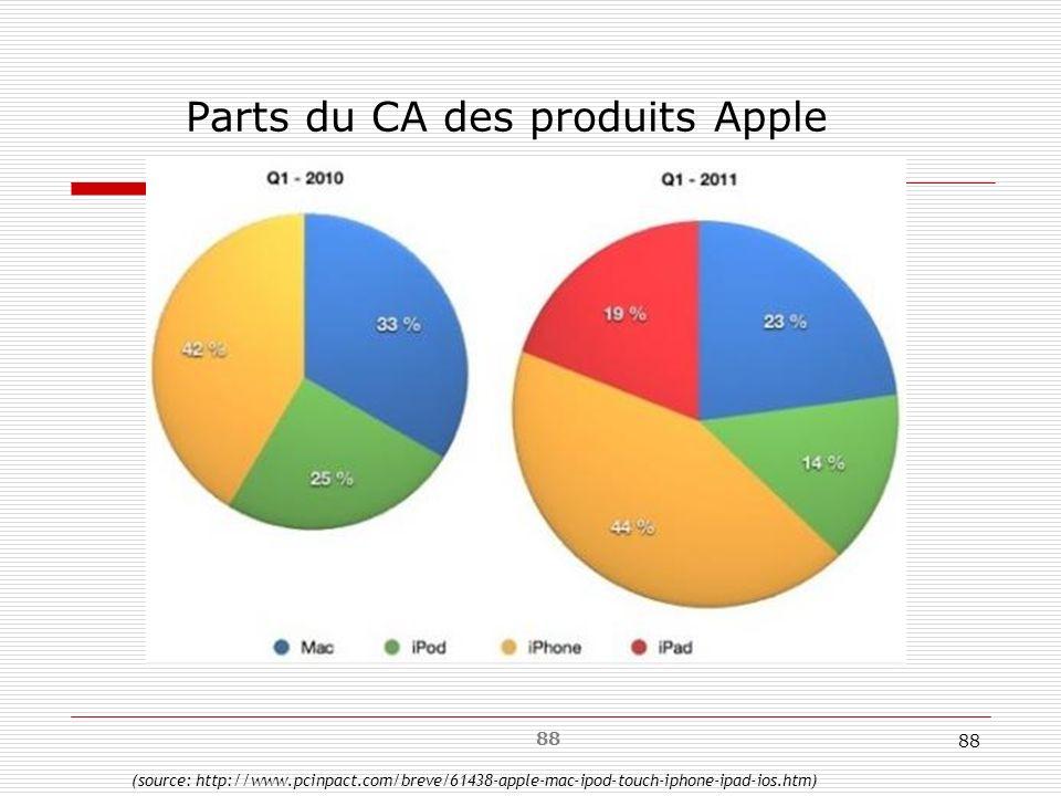 88 Parts du CA des produits Apple (source: http://www.pcinpact.com/breve/61438-apple-mac-ipod-touch-iphone-ipad-ios.htm)