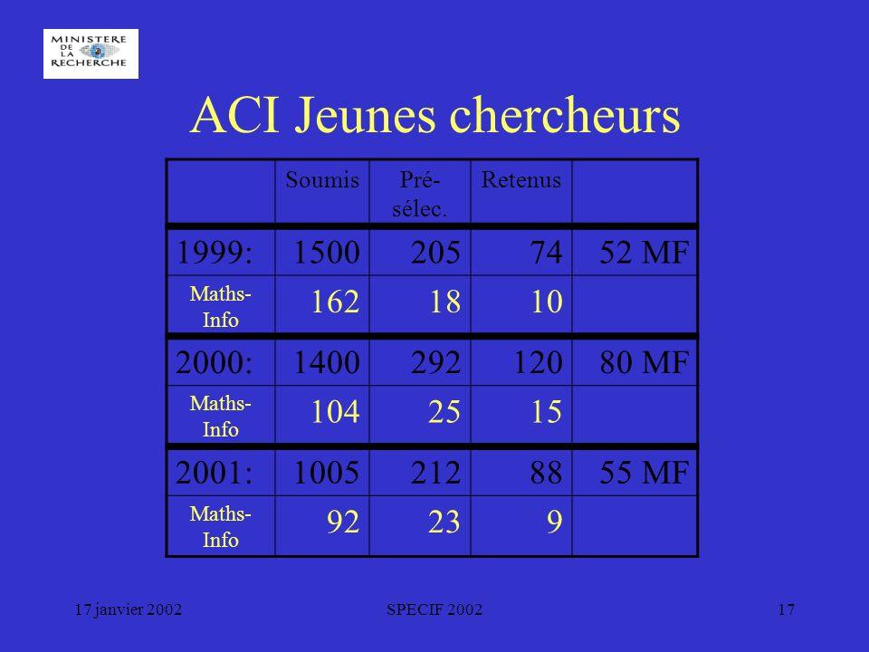 17 janvier 2002SPECIF 200217 ACI Jeunes chercheurs SoumisPré- sélec.