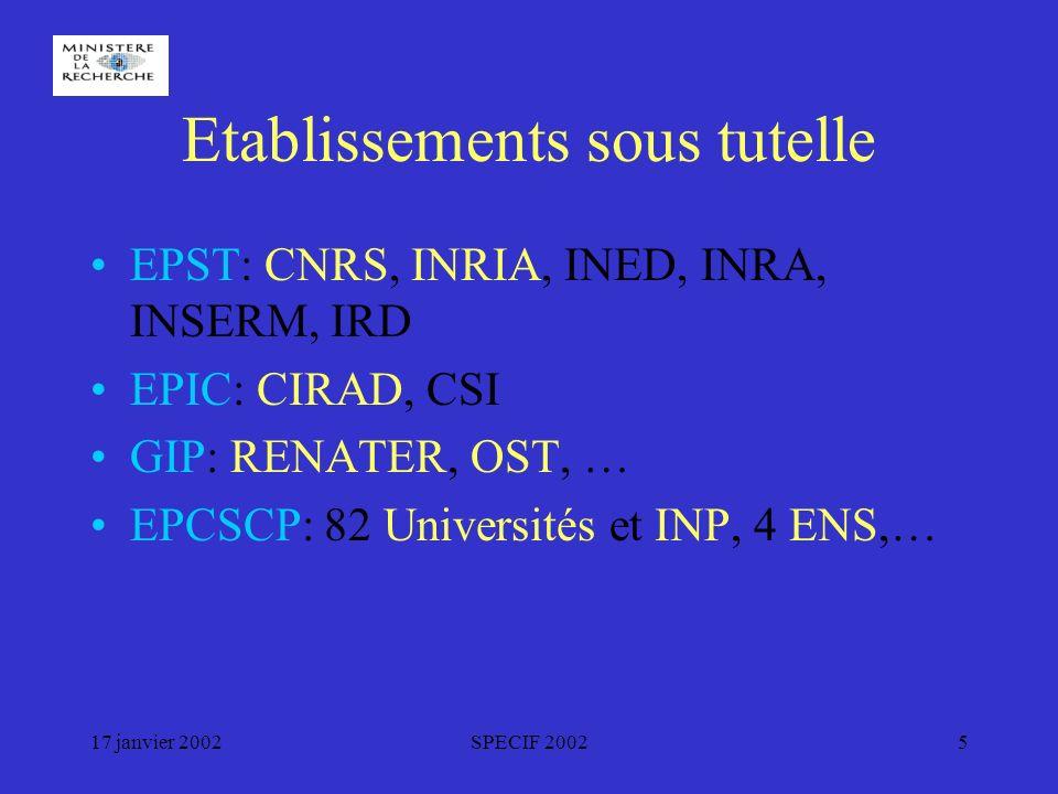 17 janvier 2002SPECIF 20025 Etablissements sous tutelle EPST: CNRS, INRIA, INED, INRA, INSERM, IRD EPIC: CIRAD, CSI GIP: RENATER, OST, … EPCSCP: 82 Universités et INP, 4 ENS,…