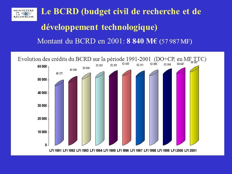 BCRD 2001: ventilation des dotations (DO+ CP, TTC) 8 840 M (55 987 MF)