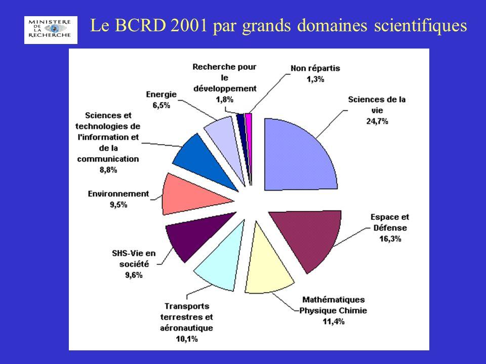 Le BCRD 2001 par grands domaines scientifiques