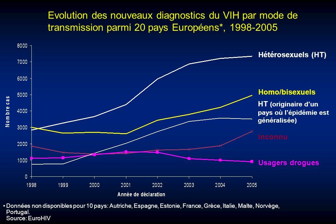 Evolution des nouveaux diagnostics du VIH par mode de transmission parmi 20 pays Européens*, 1998-2005 Homo/bisexuels Hétérosexuels (HT) Inconnu Usage