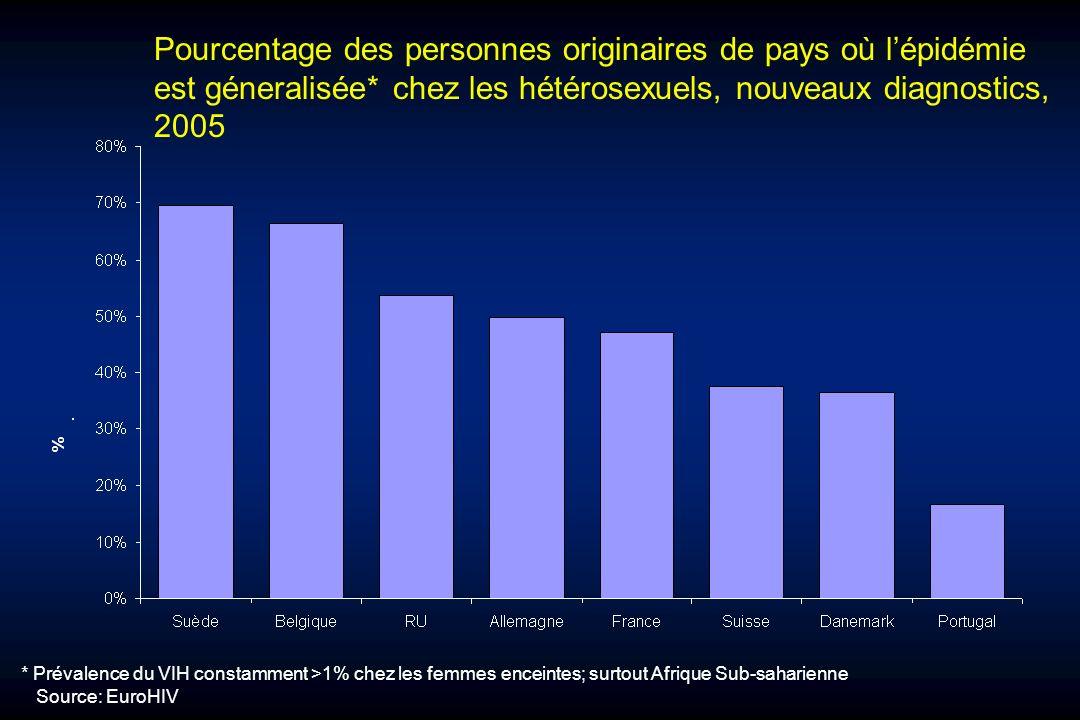 Pourcentage des personnes originaires de pays où lépidémie est géneralisée* chez les hétérosexuels, nouveaux diagnostics, 2005 * Prévalence du VIH con