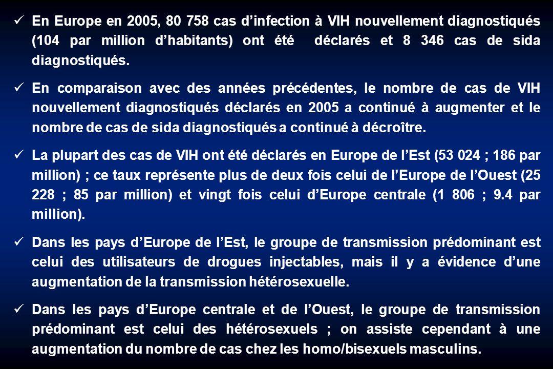 En Europe en 2005, 80 758 cas dinfection à VIH nouvellement diagnostiqués (104 par million dhabitants) ont été déclarés et 8 346 cas de sida diagnosti