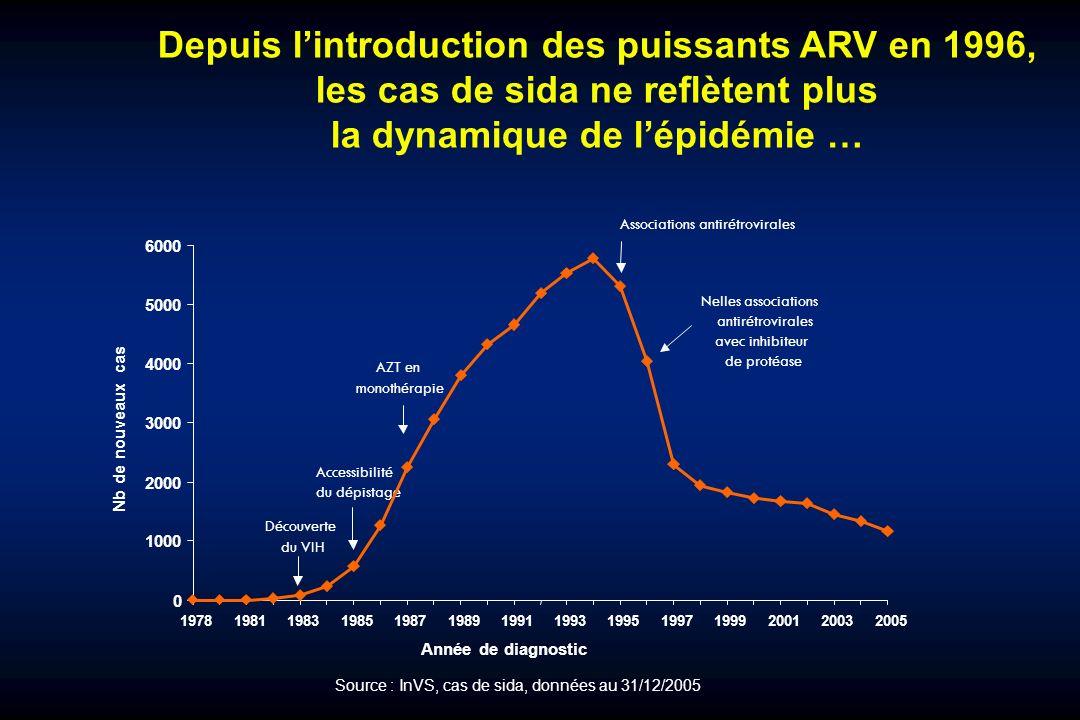 Depuis lintroduction des puissants ARV en 1996, les cas de sida ne reflètent plus la dynamique de lépidémie … AZT en monothérapie Accessibilité du dép