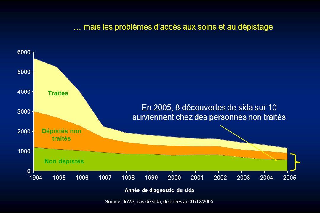 … mais les problèmes daccès aux soins et au dépistage Problème daccès aux soins/dépistage 0 1000 2000 3000 4000 5000 6000 1994199519961997199819992000