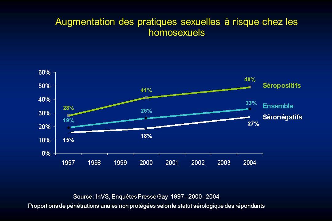 Augmentation des pratiques sexuelles à risque chez les homosexuels Source : InVS, Enquêtes Presse Gay 1997 - 2000 - 2004 Proportions de pénétrations a