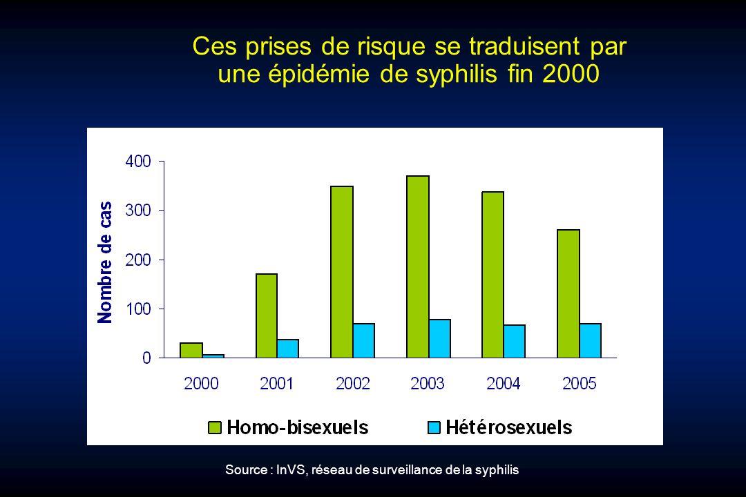 Ces prises de risque se traduisent par une épidémie de syphilis fin 2000 Source : InVS, réseau de surveillance de la syphilis