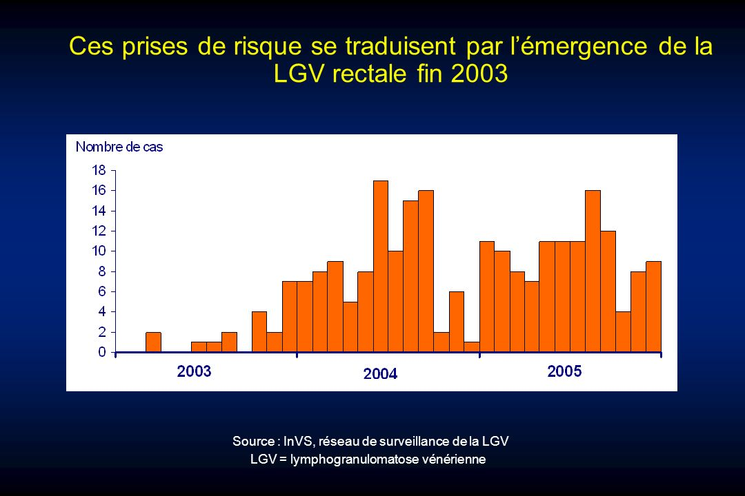 Ces prises de risque se traduisent par lémergence de la LGV rectale fin 2003 Source : InVS, réseau de surveillance de la LGV LGV = lymphogranulomatose