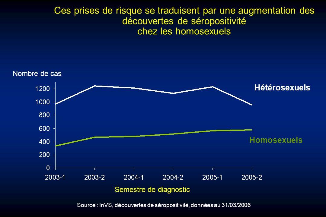 Ces prises de risque se traduisent par une augmentation des découvertes de séropositivité chez les homosexuels Nombre de cas Homosexuels Hétérosexuels