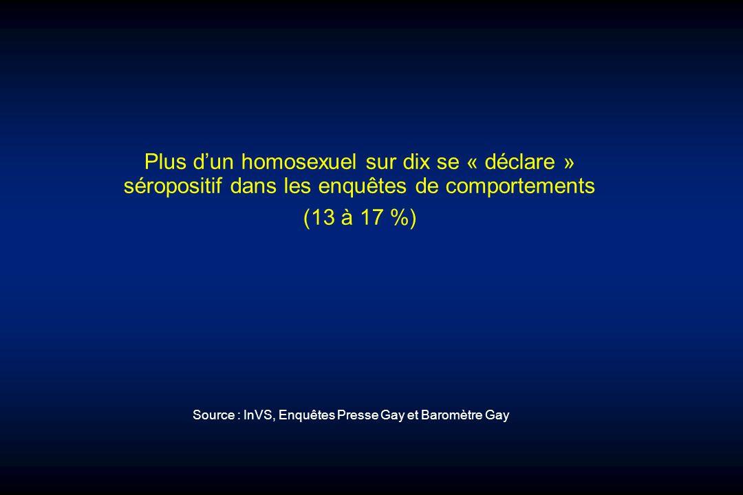 Plus dun homosexuel sur dix se « déclare » séropositif dans les enquêtes de comportements (13 à 17 %) Source : InVS, Enquêtes Presse Gay et Baromètre