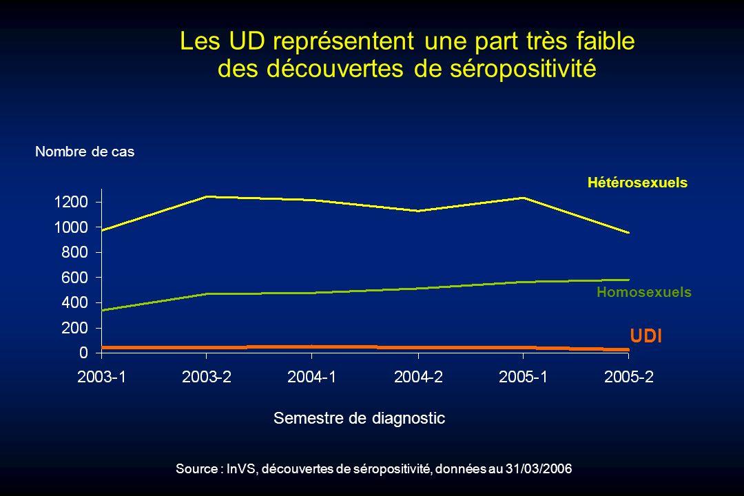 Les UD représentent une part très faible des découvertes de séropositivité Nombre de cas Homosexuels Hétérosexuels UDI Source : InVS, découvertes de s