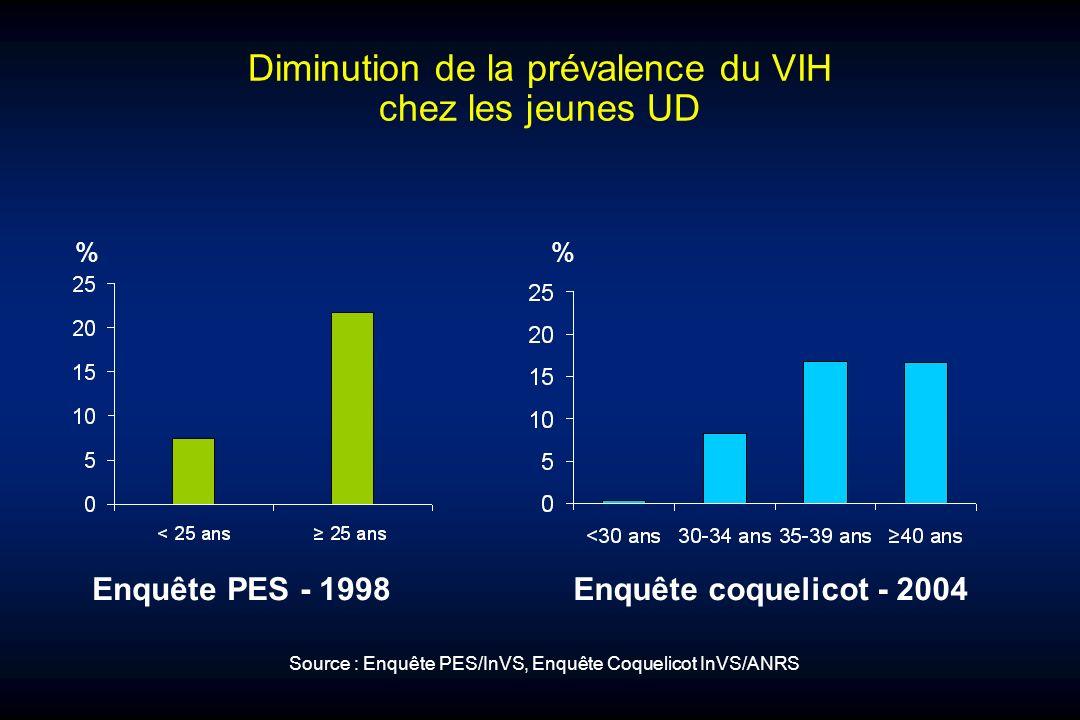 Diminution de la prévalence du VIH chez les jeunes UD % Enquête PES - 1998Enquête coquelicot - 2004 Source : Enquête PES/InVS, Enquête Coquelicot InVS