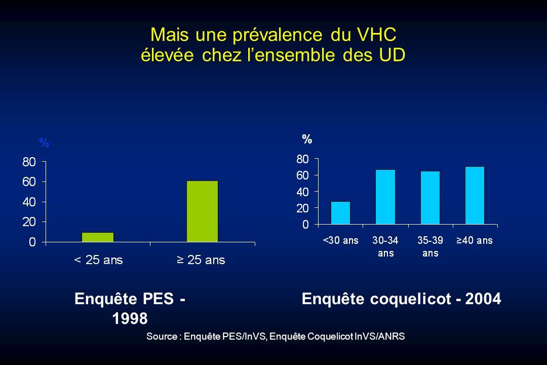 Mais une prévalence du VHC élevée chez lensemble des UD % % Enquête PES - 1998 Enquête coquelicot - 2004 Source : Enquête PES/InVS, Enquête Coquelicot