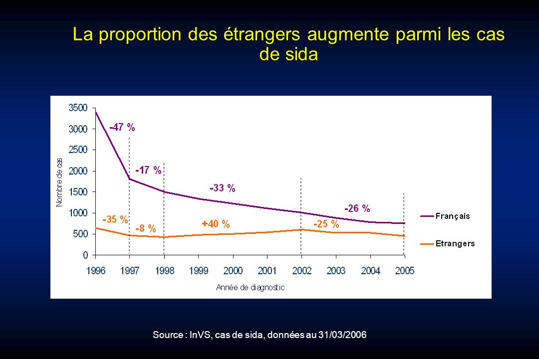 La proportion des étrangers augmente parmi les cas de sida Source : InVS, cas de sida, données au 31/03/2006