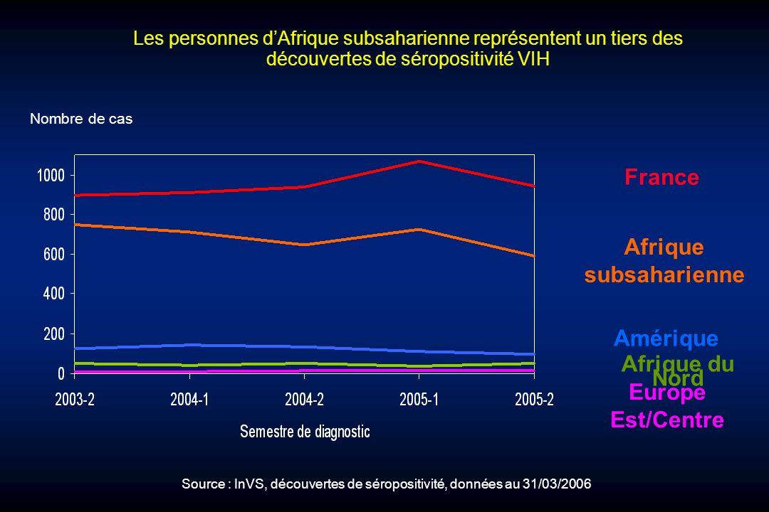 Les personnes dAfrique subsaharienne représentent un tiers des découvertes de séropositivité VIH Nombre de cas France Europe Est/Centre Afrique du Nor