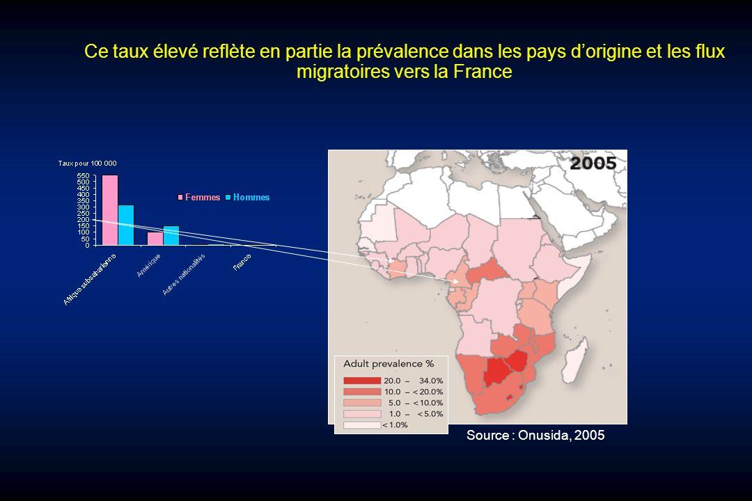 Ce taux élevé reflète en partie la prévalence dans les pays dorigine et les flux migratoires vers la France Source : Onusida, 2005