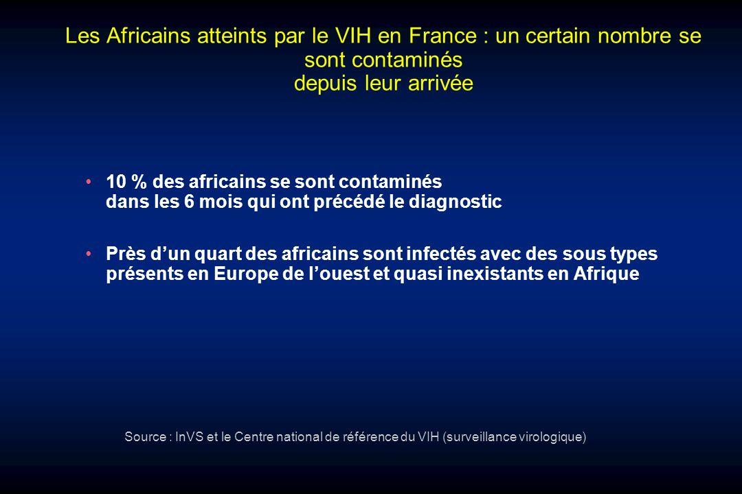 Les Africains atteints par le VIH en France : un certain nombre se sont contaminés depuis leur arrivée 10 % des africains se sont contaminés dans les