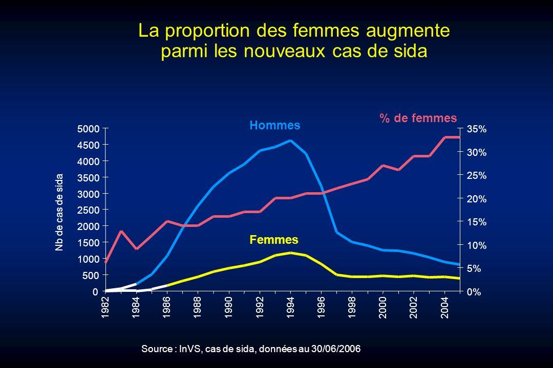 La proportion des femmes augmente parmi les nouveaux cas de sida 0 500 1000 1500 2000 2500 3000 3500 4000 4500 5000 1982198419861988199019921994199619