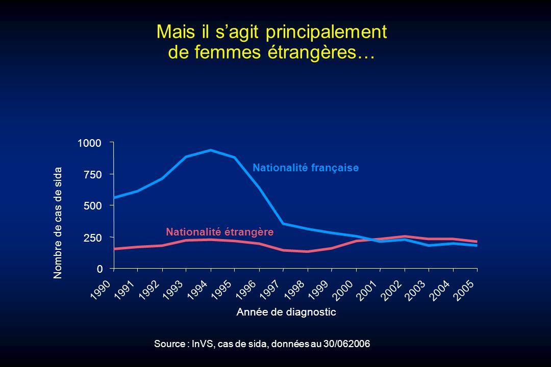 Mais il sagit principalement de femmes étrangères… 0 250 500 750 1000 19901991 199219931994 19951996 199719981999 200020012002 20032004 2005 Année de