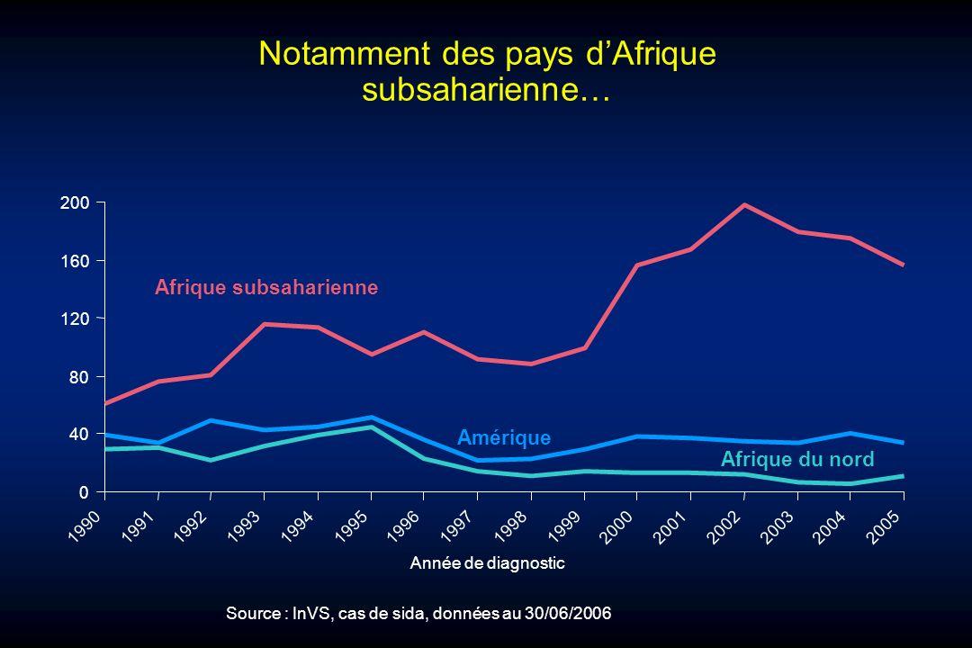 Notamment des pays dAfrique subsaharienne… 0 40 80 120 160 200 1990199119921993199419951996199719981999200020012002200320042005 Année de diagnostic Af