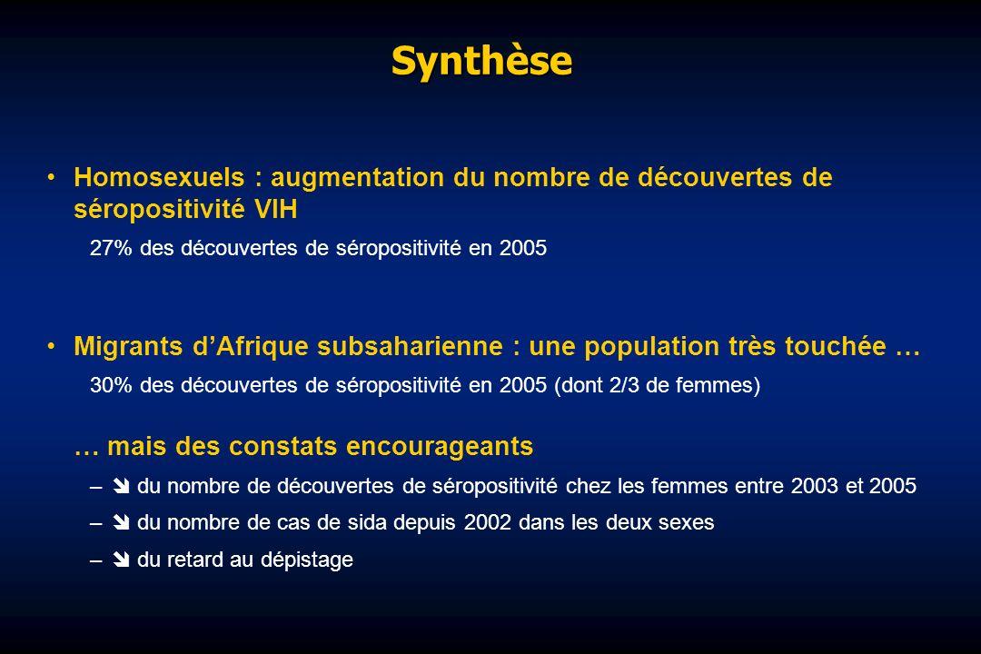 Synthèse Homosexuels : augmentation du nombre de découvertes de séropositivité VIH 27% des découvertes de séropositivité en 2005 Migrants dAfrique sub