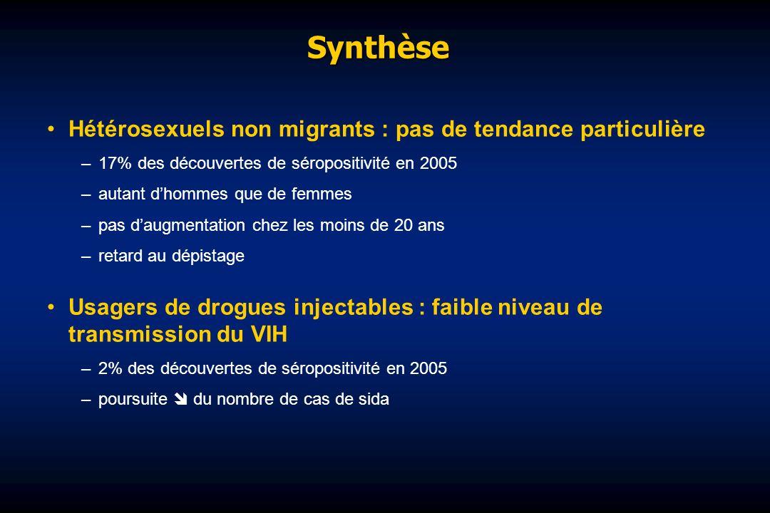 Synthèse Hétérosexuels non migrants : pas de tendance particulière –17% des découvertes de séropositivité en 2005 –autant dhommes que de femmes –pas d