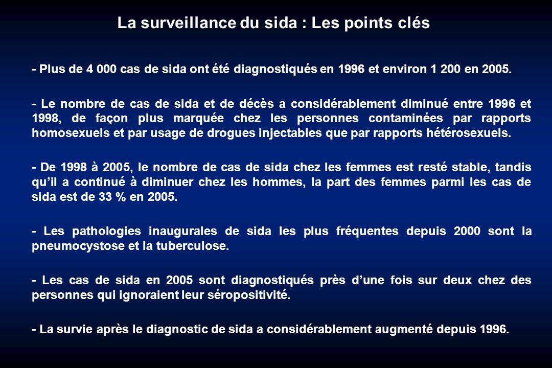La surveillance du sida : Les points clés - Plus de 4 000 cas de sida ont été diagnostiqués en 1996 et environ 1 200 en 2005. - Le nombre de cas de si