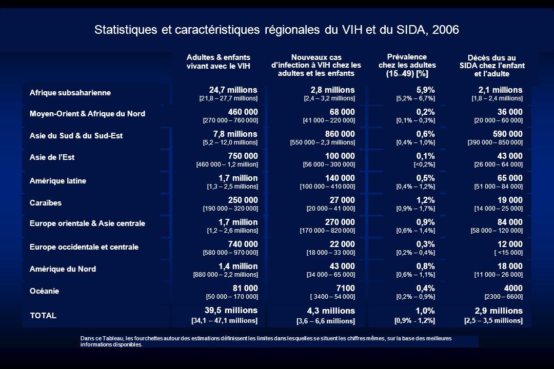 La surveillance du sida : Les points clés - Plus de 4 000 cas de sida ont été diagnostiqués en 1996 et environ 1 200 en 2005.