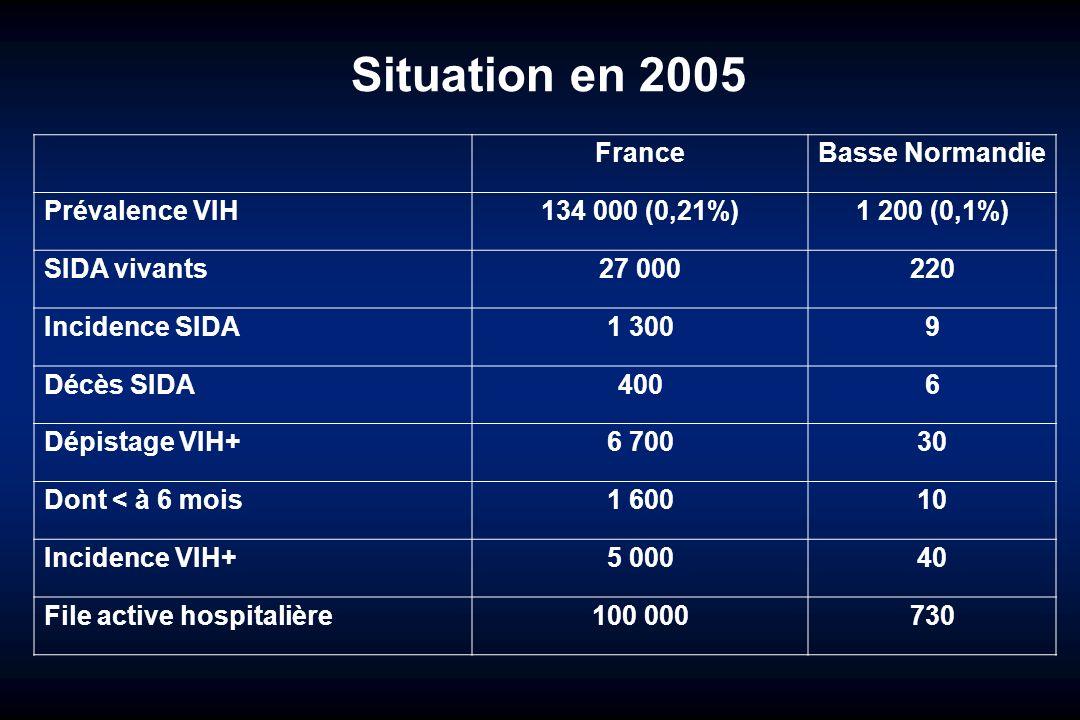 Situation en 2005 FranceBasse Normandie Prévalence VIH134 000 (0,21%)1 200 (0,1%) SIDA vivants27 000220 Incidence SIDA1 3009 Décès SIDA4006 Dépistage