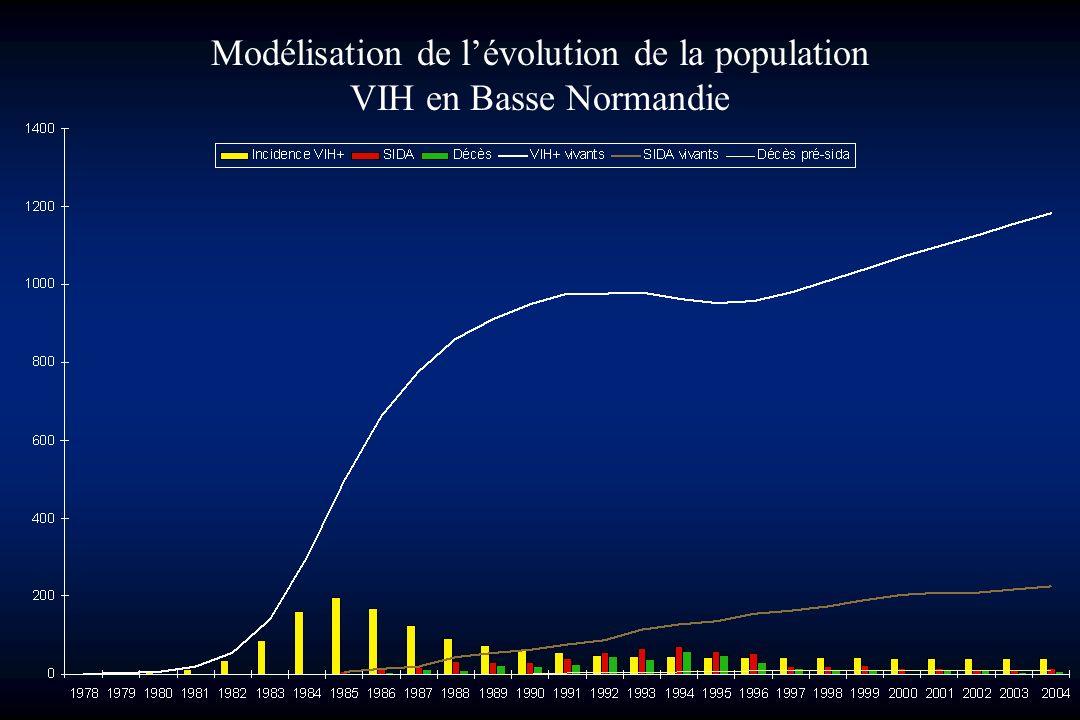 Modélisation de lévolution de la population VIH en Basse Normandie